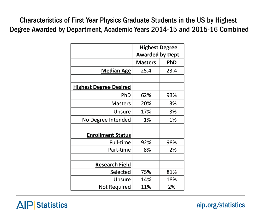 Characteristics of First Year Physics Graduate Students in the US by Highest Degree Awarded by Department, Academic Years 2014-15 and 2015-16 Combined