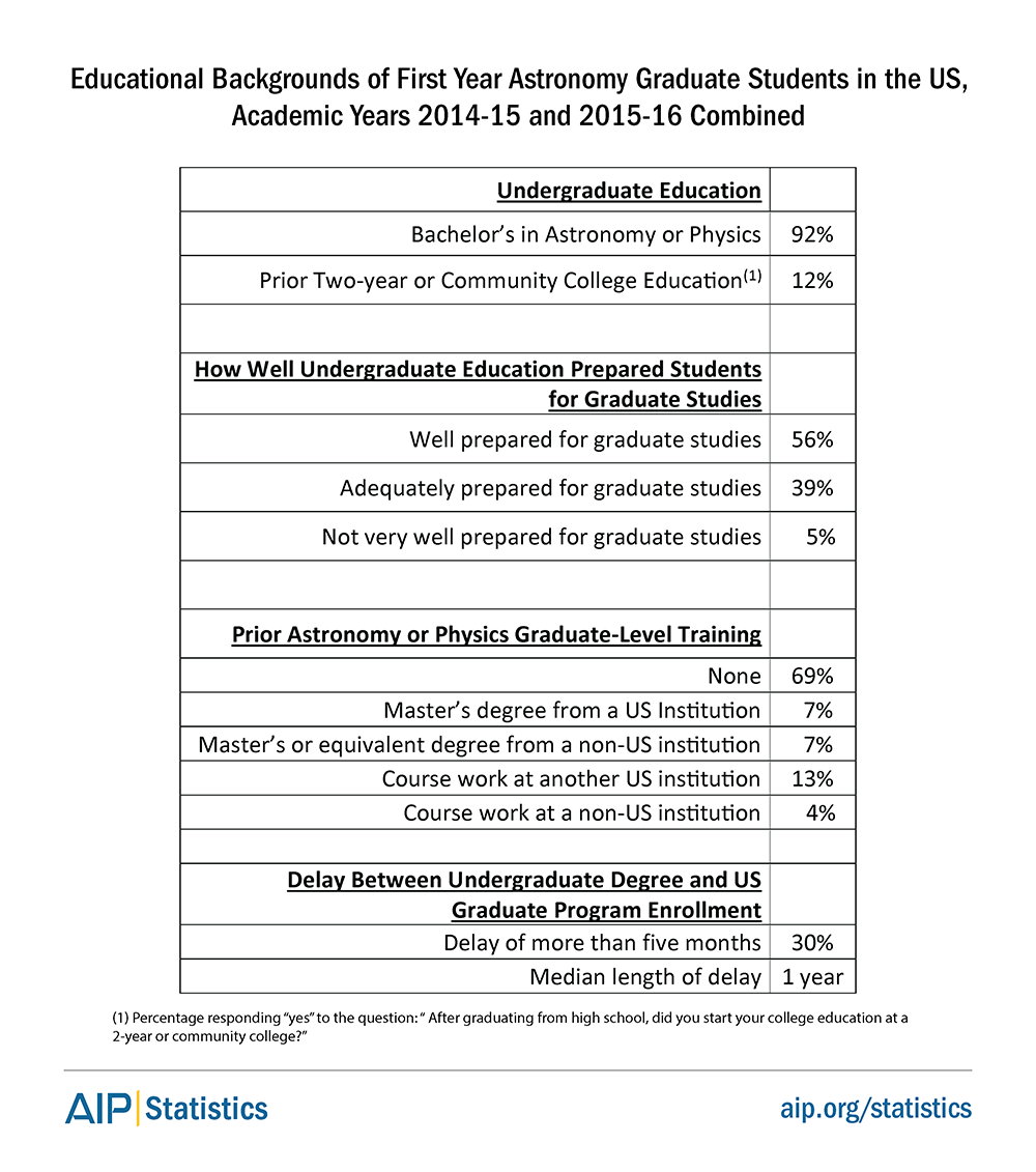 Educational Backgrounds of First Year Astronomy Graduate Students in the US, Academic Years 2014-15 and 2015-16 Combined