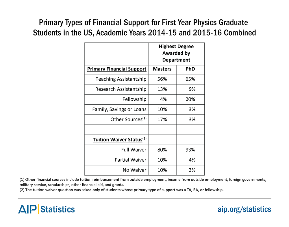 Primary Types of Financial Support for First Year Physics Graduate Students in the US, Academic Years 2014-15 and 2015-16 Combined