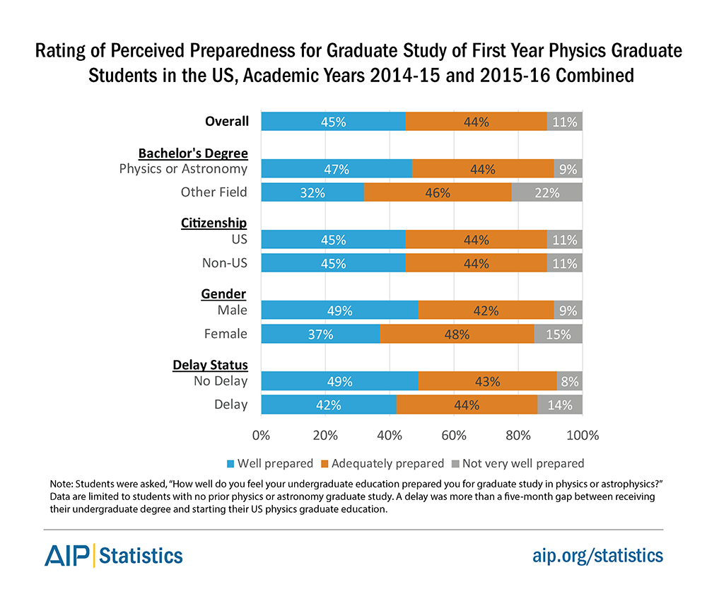 Rating of Perceived Preparedness for Graduate Study of First Year Physics Graduate Students in the US, Academic Years 2014-15 and 2015-16 Combined