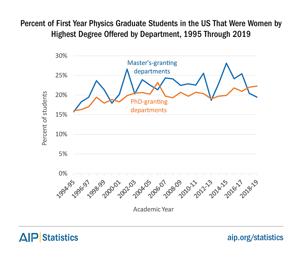 Percent of First Year Physics Graduate Students in the US That Were Women by Highest Degree Offered by Department, 1995 Through 2019
