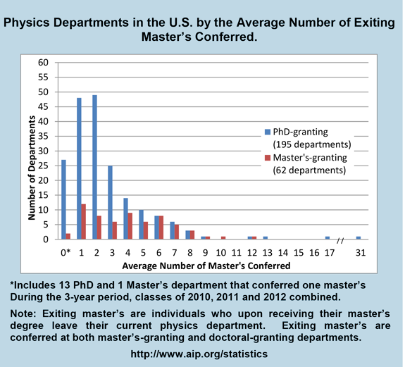 Physics Departments in the U.S. by the Average Number of Exiting Master's Conferred