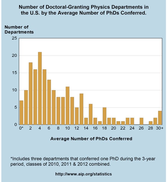 Number of Doctoral-Granting Physics Departments in the U.S. by the Average Number of PhDs Conferred