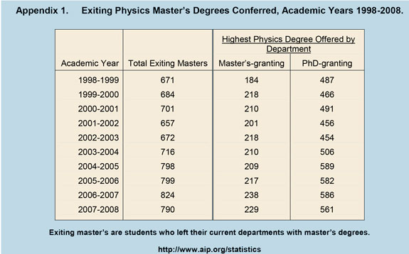 Exiting Physics Master's Degrees Conferred, Academic Years 1998-2008