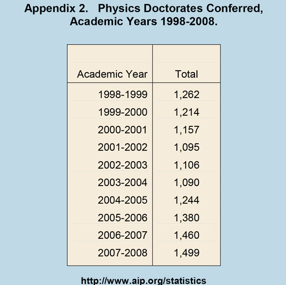Physics Doctorates Conferred, Academic Years 1998-2008