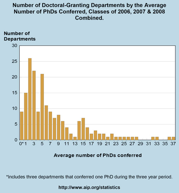 Number of Doctoral-Granting Departments by the Average Number of PhDs Conferred, Classes of 2006, 2007 & 2008 Combined