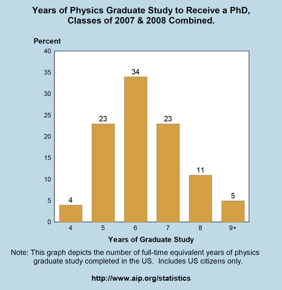 Years of Physics Graduate Study to Receive a PhD, Classes of 2007 & 2008 Combined