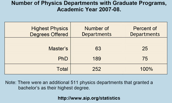 Number of Physics Departments with Graduate Programs, Academic Year 2007-08.
