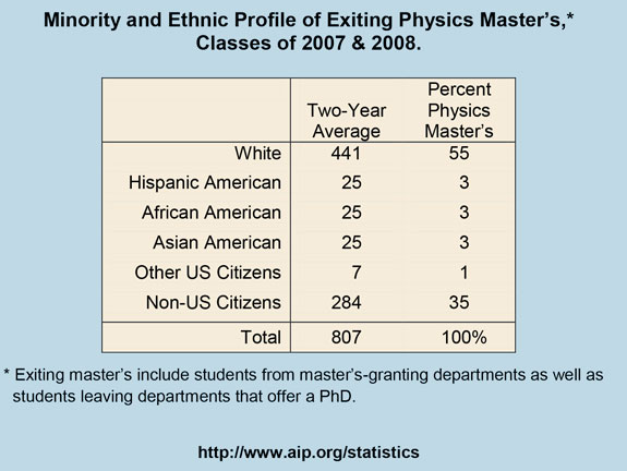 Minority and Ethnic Profile of Exiting Physics Master's,* Classes of 2007 & 2008