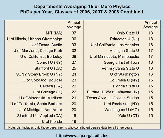 Departments Averaging 15 or More Physics PhDs per Year, Classes of 2006, 2007 & 2008 Combined