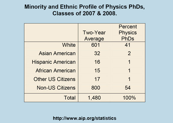 Minority and Ethnic Profile of Physics PhDs, Classes of 2007 & 2008