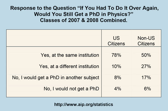 "Response to the Question ""If You Had To Do It Over Again, Would You Still Get a PhD in Physics?"" Classes of 2007 & 2008 Combined"
