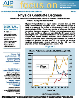Physics Graduate Degrees