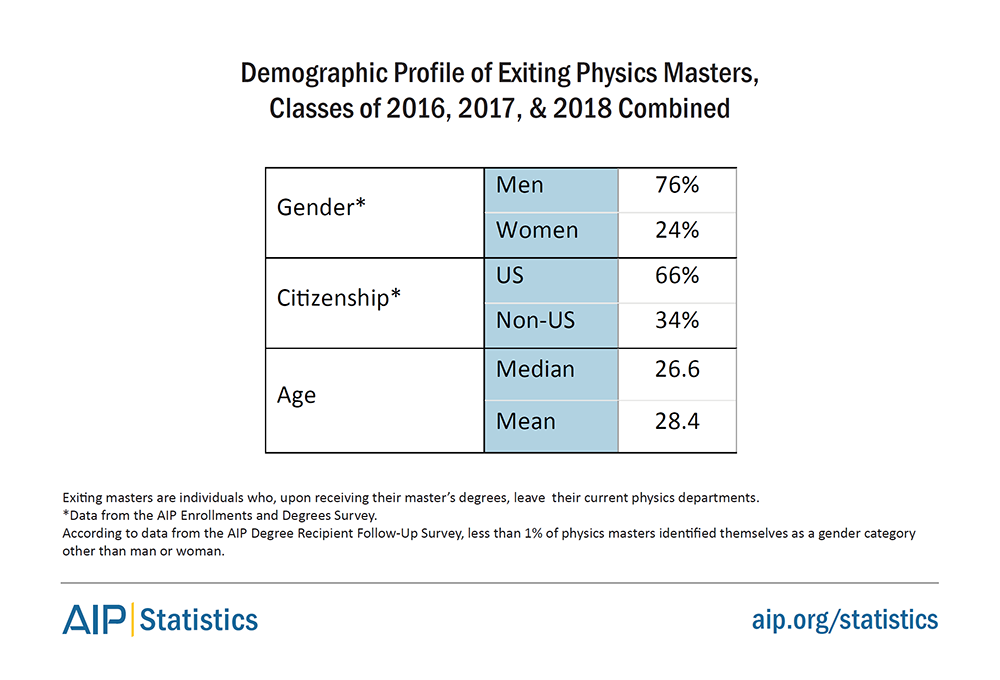 Demographic Profile of Exiting Physics Masters, Classes of 2016, 2017, and 2018 Combined
