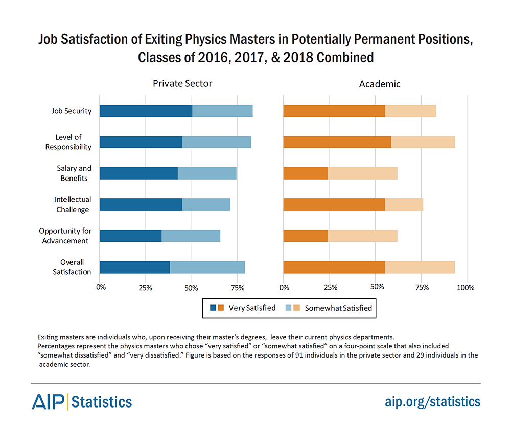 Job Satisfaction of Exiting Masters in Potentially Permanent Positions, Classes of 2016, 2017, and 2018
