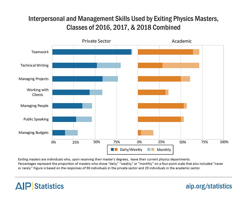 Interpersonal and Management Skills Used by Exiting Physics Masters, Classes of 2016, 2017, and 2018 Combined