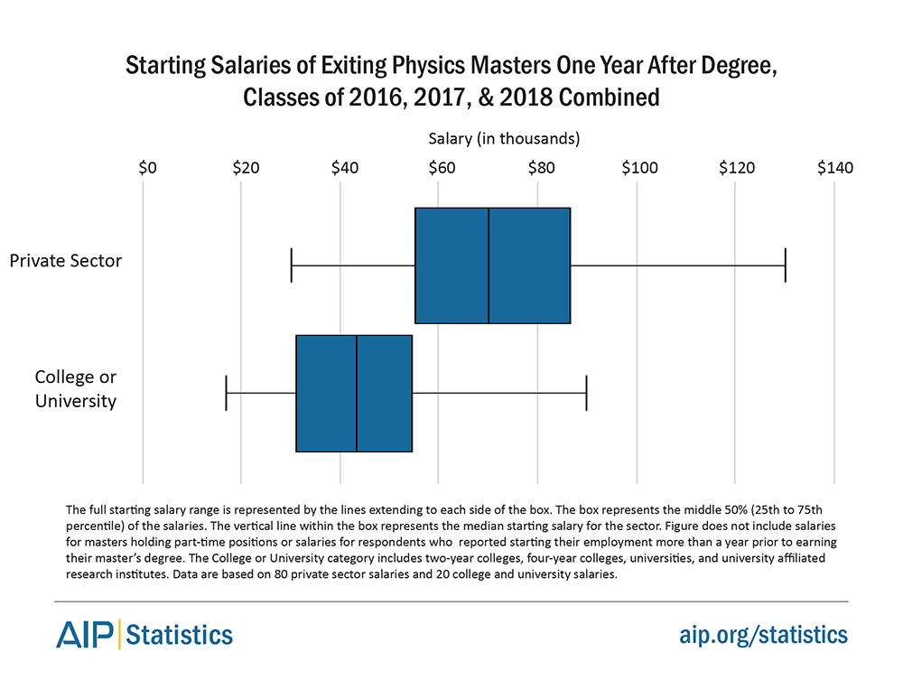 Starting Salaries of Exiting Physics Masters One Year After Degree, Classes of 2016, 2017, and 2018 Combined