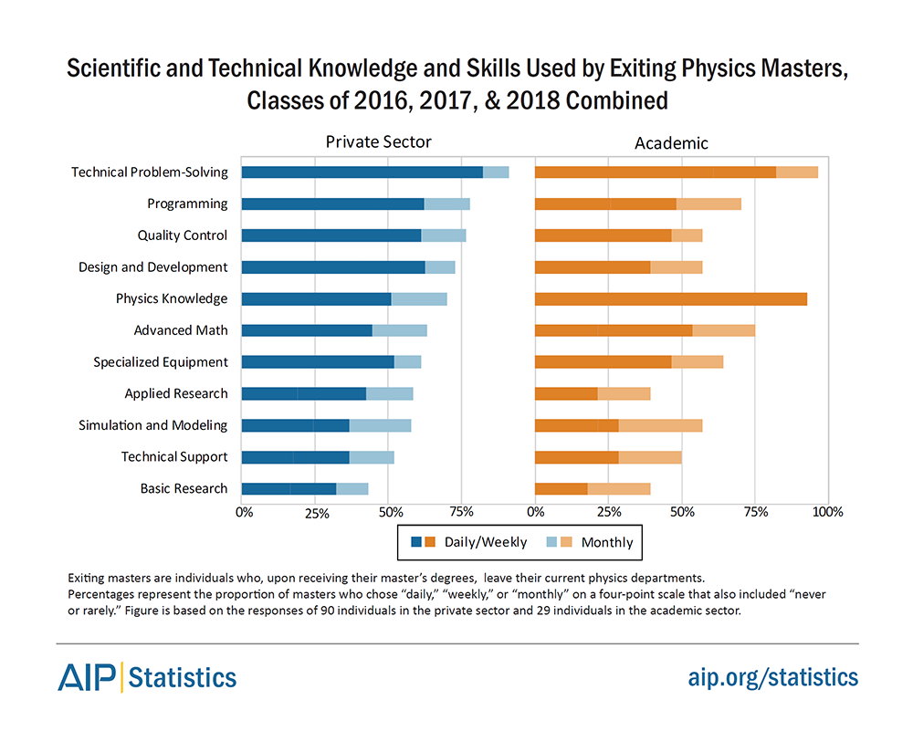 Scientific and Technical Knowledge and Skills Used by Exiting Physics Masters, Classes of 2016, 2017, and 2018 Combined