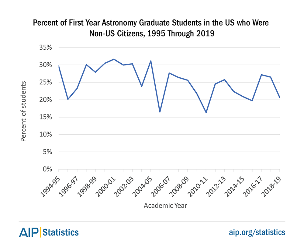 Percent of First Year Astronomy Graduate Students in the US who Were Non-US Citizens, 1995 Through 2019