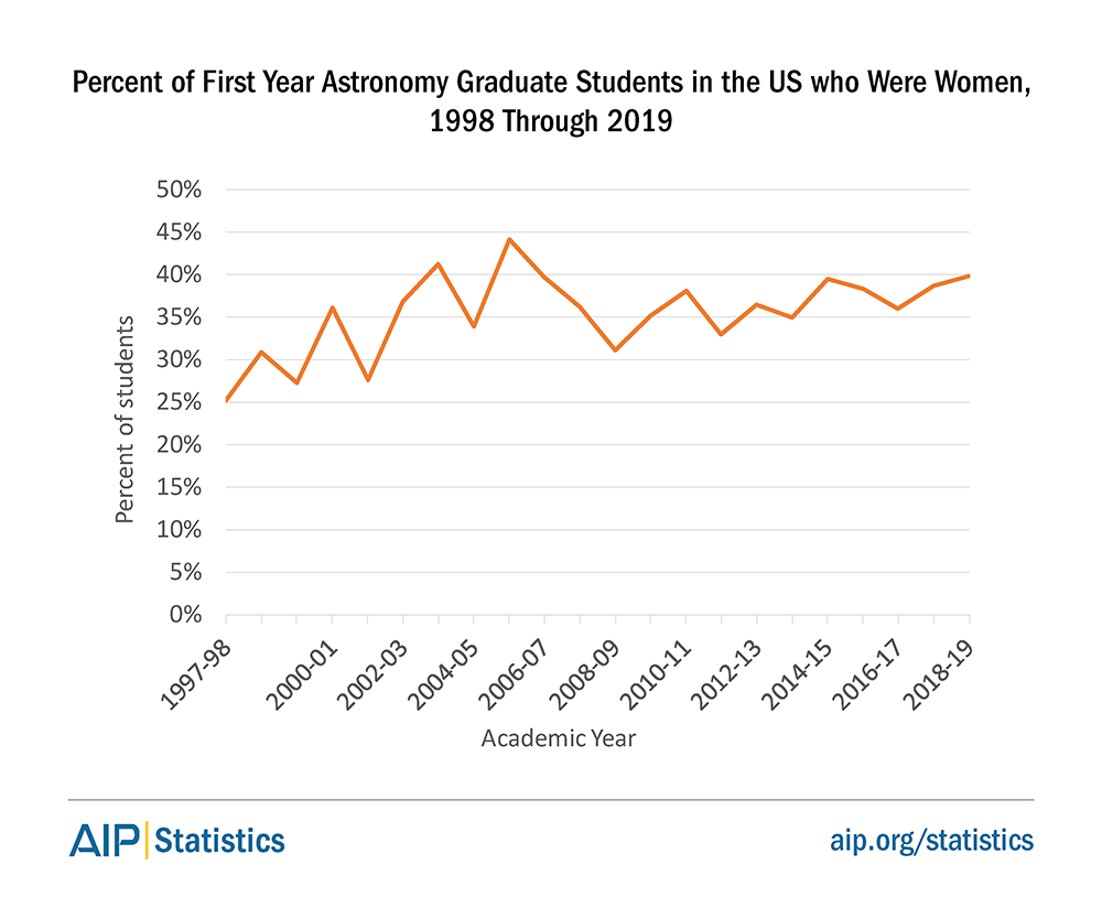 Percent of First Year Astronomy Graduate Students in the US who Were Women, 1998 Though 2019