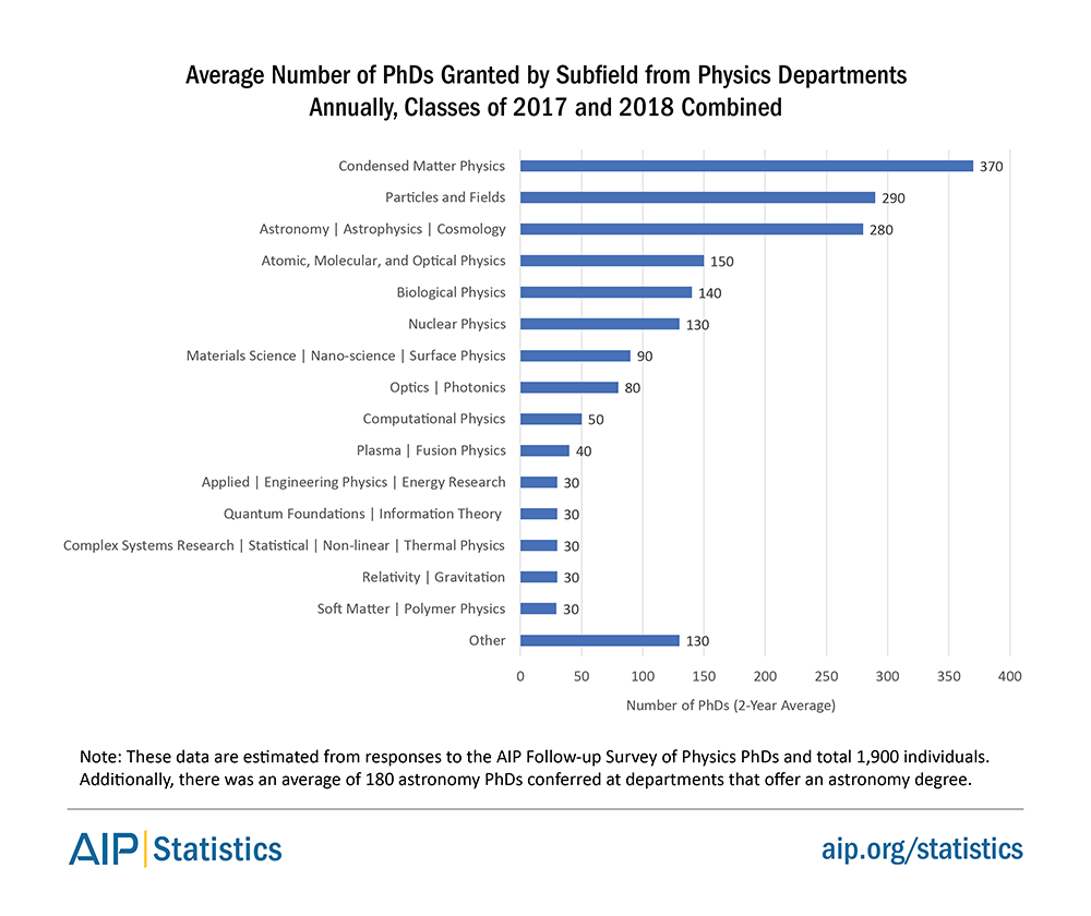 Average Number of PhDs Granted by Subfield from Physics Departments Annually, Classes of 2017 and 2018 Combined