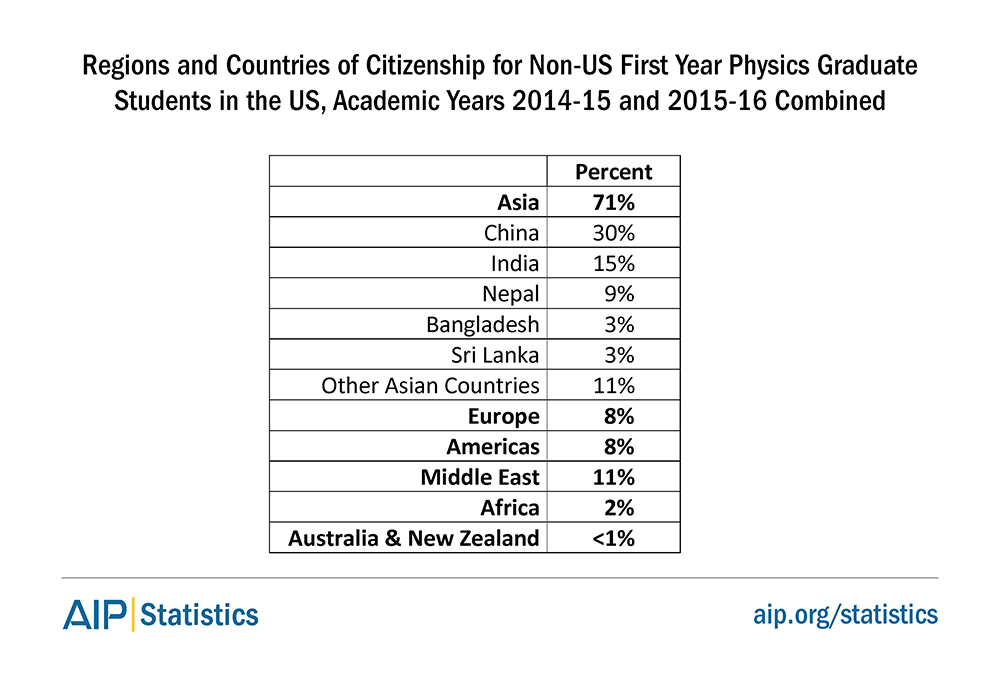 Regions and Countries of Citizenship for Non-US First Year Physics Graduate Students in the US, Academic Years 2014-14 and 2015-16 Combined
