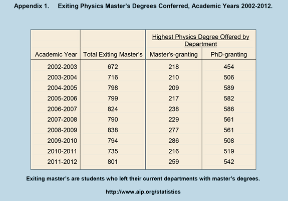 Appendix 1. Exiting Physics Master's Degrees Conferred, Academic Years 2002-2012