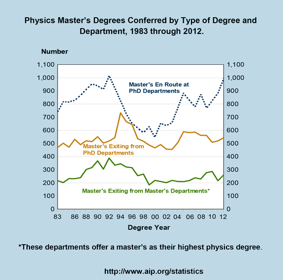 Physics Master's Degrees Conferred by Type of Degree and Department, 1983 through 2012