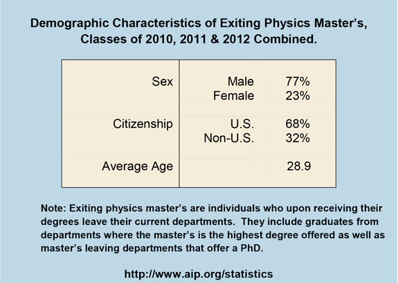 Demographic Characteristics of Exiting Physics Master's, Classes of 2010, 2011 & 2012 Combined
