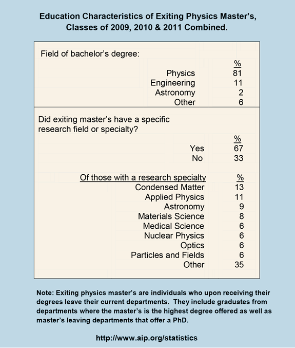 Education Characteristics of Exiting Physics Master's, Classes of 2009, 2010 & 2011 Combined