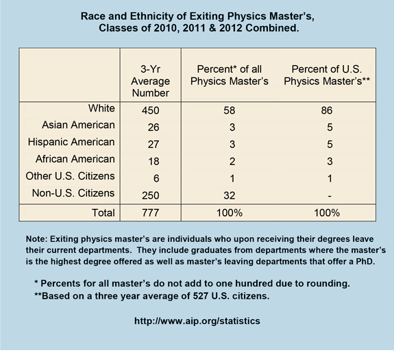 Race and Ethnicity of Exiting Physics Master's, Classes of 2010, 2011 & 2012 Combined