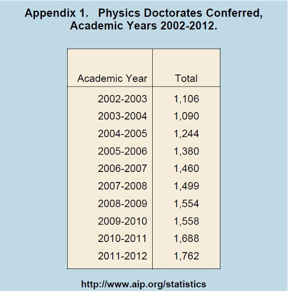 Physics Doctorates Conferred,  Academic Years 2002-2012