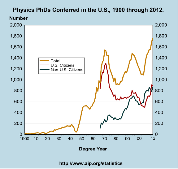 Physics PhDs Conferred in the U.S., 1900 through 2012.