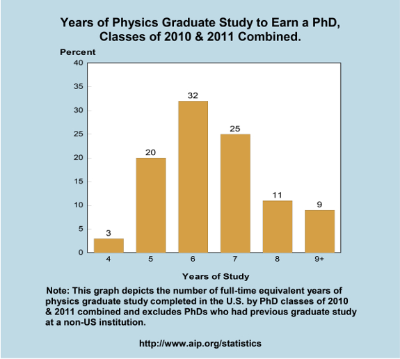 Years of Physics Graduate Study to Earn a PhD, Classes of 2010 & 2011 Combined