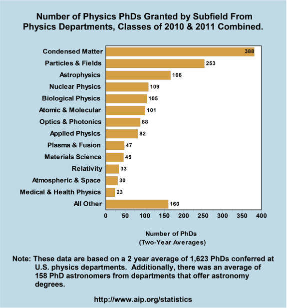 Number of Physics PhDs Granted by Subfield From Physics Departments, Classes of 2010 & 2011 Combined