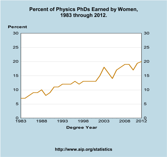 Percent of Physics PhDs Earned by Women, 1983 through 2012