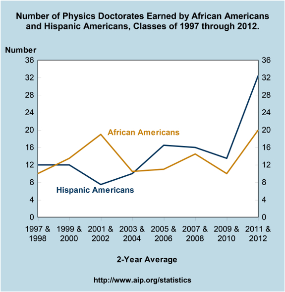 Number of Physics Doctorates Earned by African Americans and Hispanic Americans, Classes of 1997 through 2012