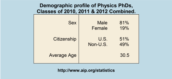 Demographic profile of Physics PhDs, Classes of 2010, 2011 & 2012 Combined