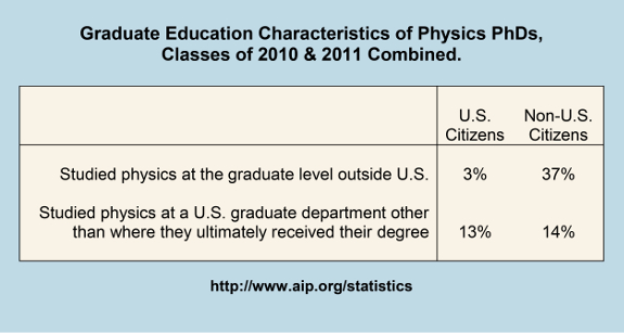 Graduate Education Characteristics of Physics PhDs, Classes of 2010 & 2011 Combined