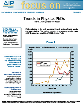 focus on Trends in Physics PhDs