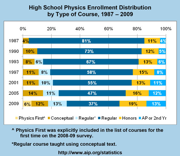 High School Physics Enrollment Distribution by Type of Course, 1987 – 2009