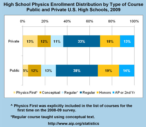 High School Physics Enrollment Distribution by Type of Course Public and Private U.S. High Schools, 2009