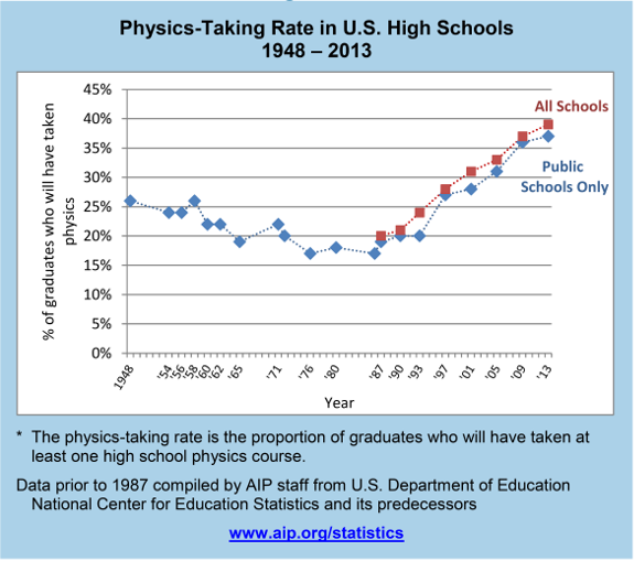 Physics-Taking Rate in U.S. High Schools 1948 – 2013