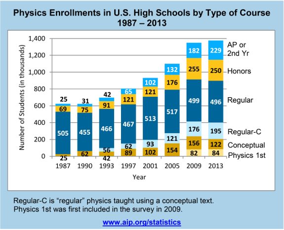 Physics Enrollments in U.S. High Schools by Type of Course 1987 – 2013