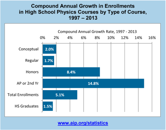 Compound Annual Growth in Enrollments in High School Physics Courses by Type of Course, 1997 – 2013