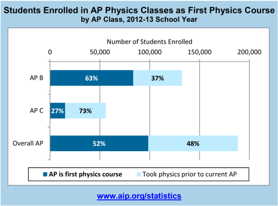 Students Enrolled in AP Physics Classes as First Physics Course