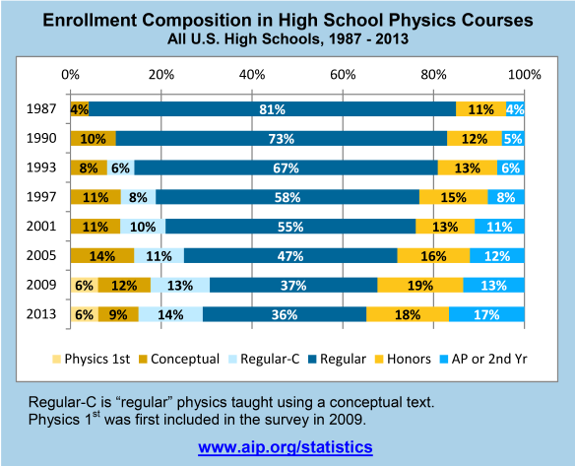 Enrollment Composition in High School Physics Courses