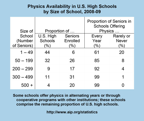 Physics Availability in U.S. High Schools by Size of School, 2008-09