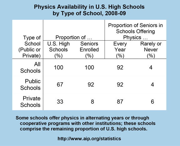 Physics Availability in U.S. High Schools by Type of School, 2008-09