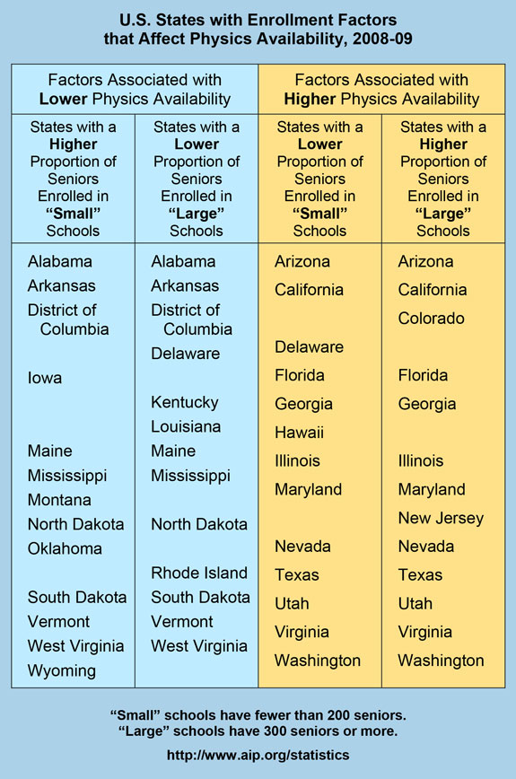 U.S. States with Enrollment Factors that Affect Physics Availability, 2008-09